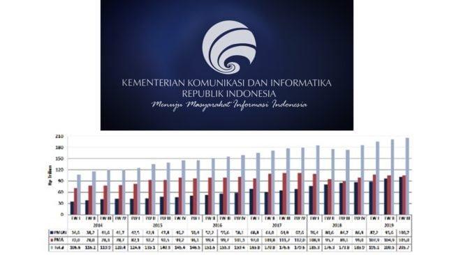 Investasi Indonesia Kembali Menggeliat pada Triwulan III Tahun 2019 113
