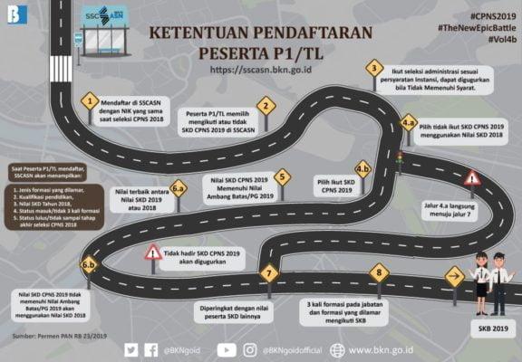 Pelamar Kategori P1/TL Diberikan Peluang Gunakan Nilai SKD Tahun 2018 113