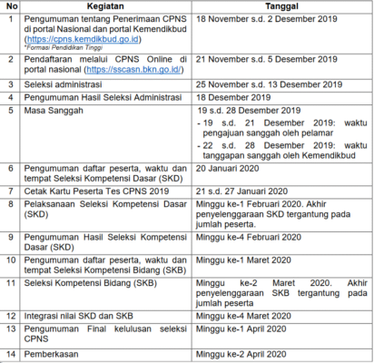 Pendaftaran Ditutup 5 Desember, Kemendikbud Buka Lowongan 1891 Dosen 114