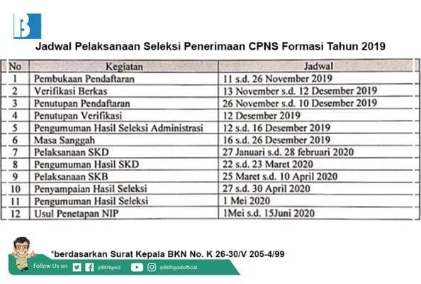 BKN Tutup Pendaftaran Seleksi CPNS dan Terbitkan Jadwal Acuan Tahapan Seleksi CPNS 2019 113