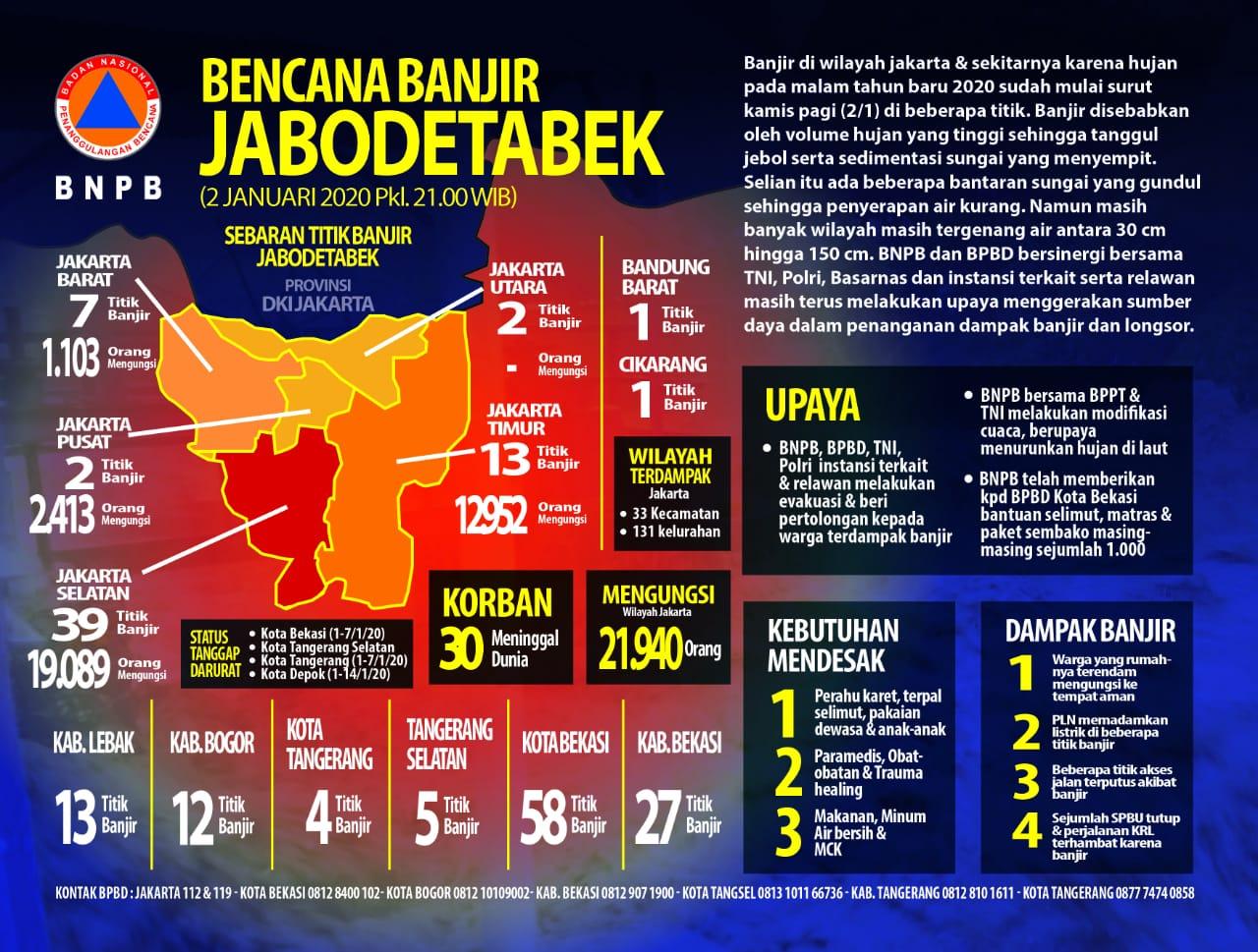 Kepala BNPB Imbau Masyarakat Yang Tinggal di DAS Waspada Potensi Hujan Ekstrem 113