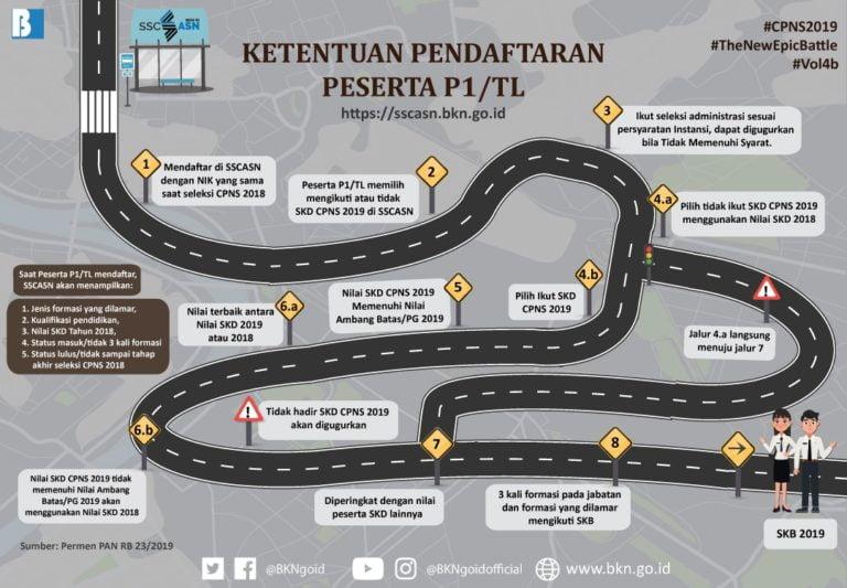 125 Pelamar Seleksi CPNS Kemensetneg dan Setkab Tahun 2019 dari Kategori P1/TL 113
