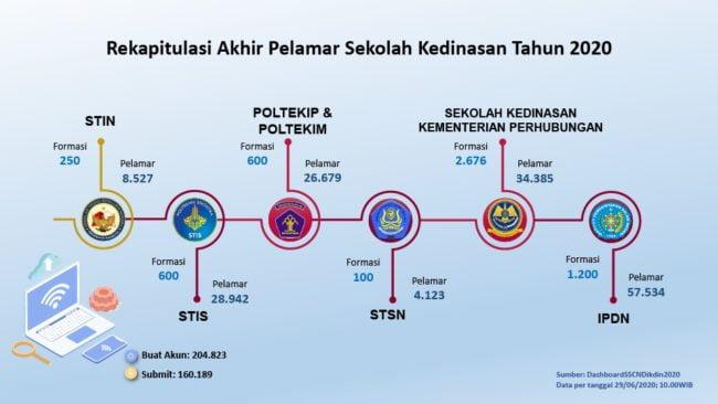 Pelamar Pendidikan Kedinasan 2020 di Portal SSCASN BKN Capai 160.189 Orang 101