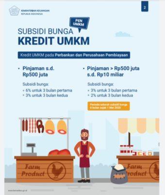 Pemerintah Siapkan Subsidi Bunga UMKM Rp35,2 Triliun 101