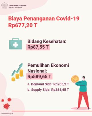 Rencana Kebijakan Fiskal 2021, Pemerintah Siapkan Pemajakan dan Kenormalan Baru 101