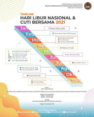 Pemerintah Tetapkan SKB Libur Nasional dan Cuti Bersama 2021