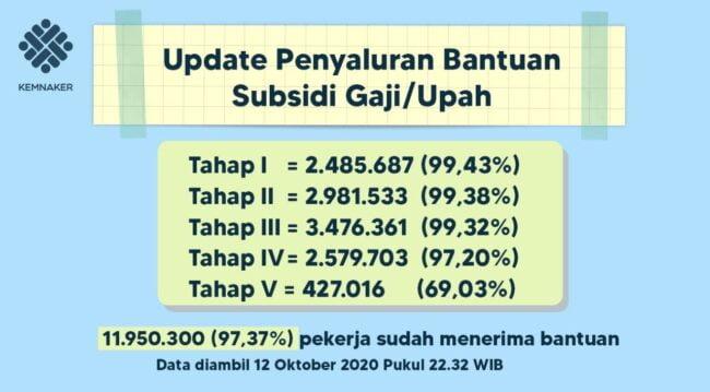 Penyaluran Program Subsidi Upah/Gaji Capai 97,37 Persen 113
