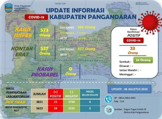 Dinas Kesehatan Kabupaten Pangandaran: Info Grafik Kasus Covid-19 113